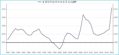 2020年财政支出占gdp_2020年财政支出增速图