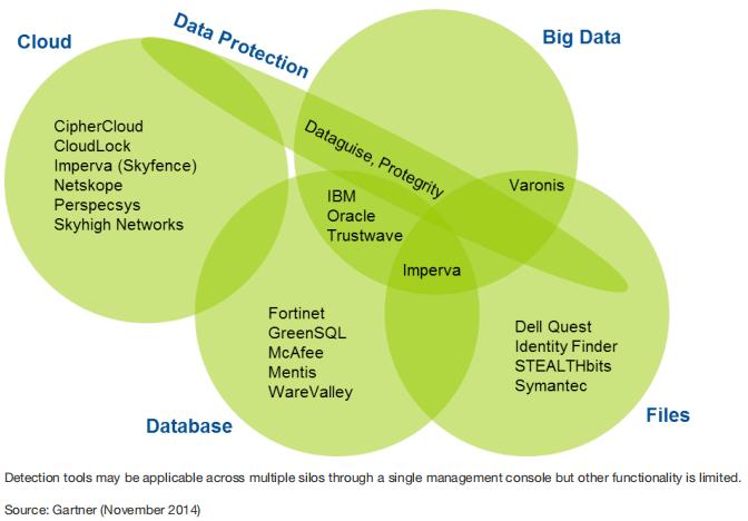 ▲ 数据来源:Gartner,主流数据安全厂商保护的资产类别