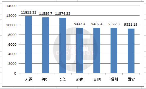 宁波一年的gdp_杭州楼市 一季度GDP三千亿,超过宁波温州