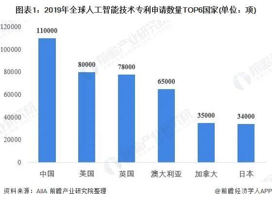 2020年中国人工智能格局与现状分析