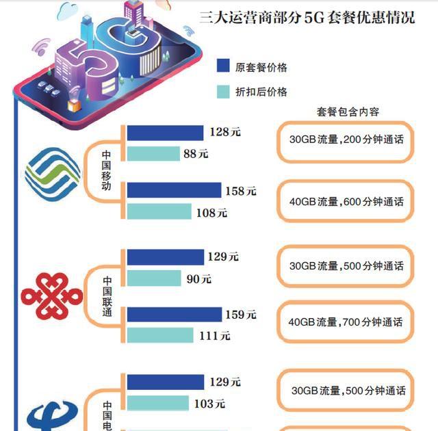 新京报:运营商加速推动5G套餐普及,成为主流还需再降价