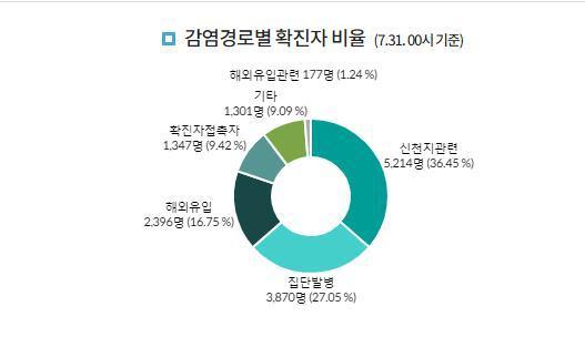 """截至2020年7月31日,韩国""""新天地""""教会相关确诊人数已达5214名。图片来源:韩国疾病管理本部网站截图"""