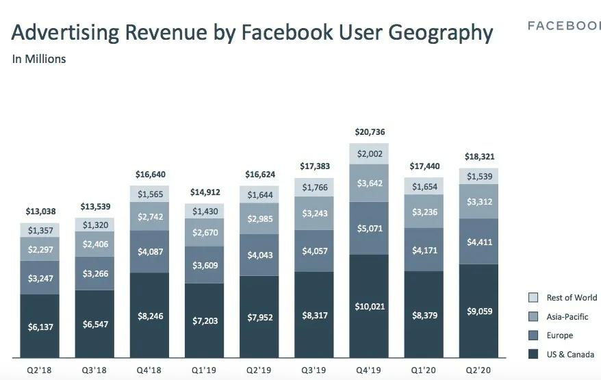 Facebook(FB.US)真的是一只科技股吗?