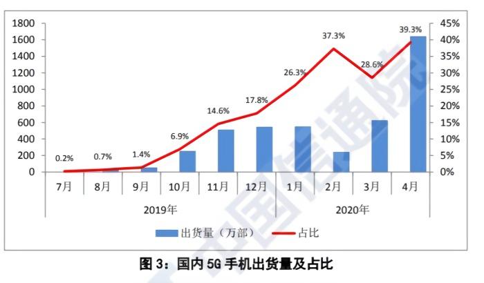 中国信通院公布的5G手机出货量及占比。截图