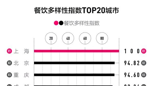 上海餐饮多样性排全国第一,川菜稳居第一菜系