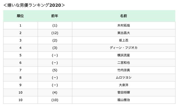 日本最讨厌男演员排行榜