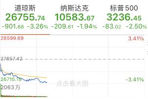 特斯拉(NASDAQ: TSLA)盘中短线跳水,最大跌幅近8%,随后股价有所回升,现跌2.37%。