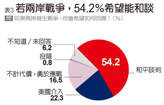 【搜索引擎优化排名】_台媒民调:两岸若开战,54.2%岛内民众希望和谈