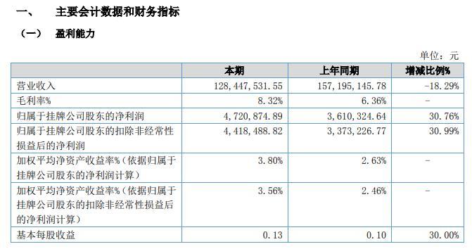 欣欣饲料2020上半年净利润同比增长31% 浙