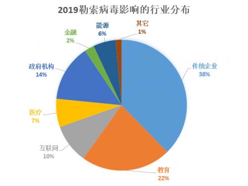 《2019年度勒索病毒专题报告》:传统企业成头号目标,勒索金额上升