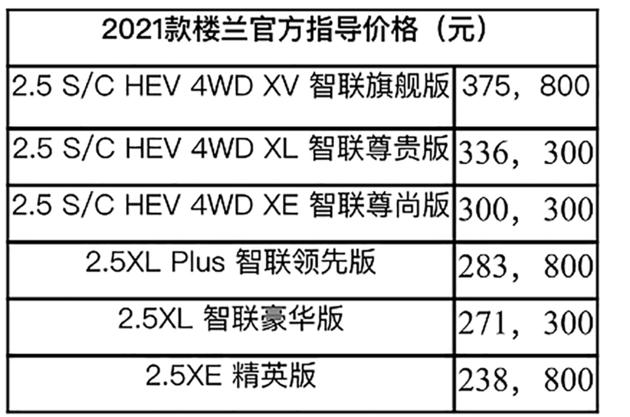 2021款楼兰正式上市 售价00.00-00.00万