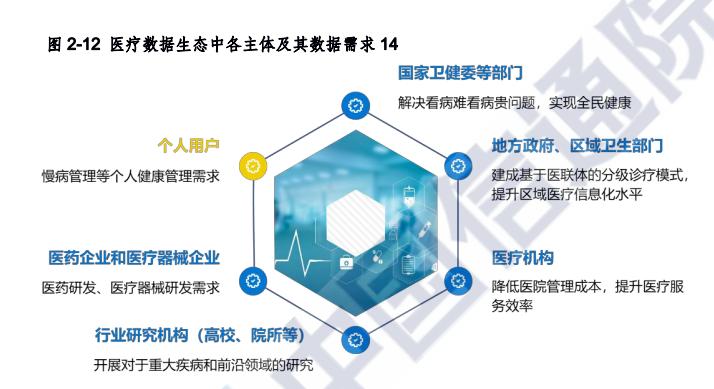 利好 8 大医疗领域,一文读懂未来 AI 医疗风向标 |  2020 人工智能医疗产业发展蓝皮书