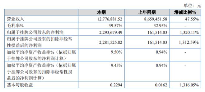 富利环保2020年上半年净利229.37万增长13