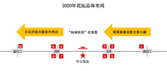 【百度排名培训】_多图抢先看!国庆天安门广场花卉布置方案出炉