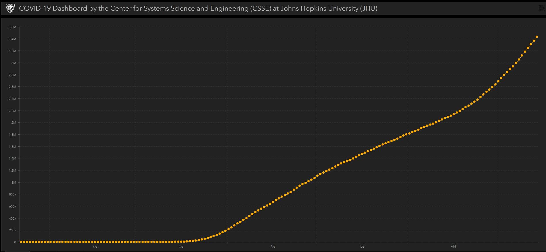约翰斯·霍普金斯大学美国新冠疫情曲线数据