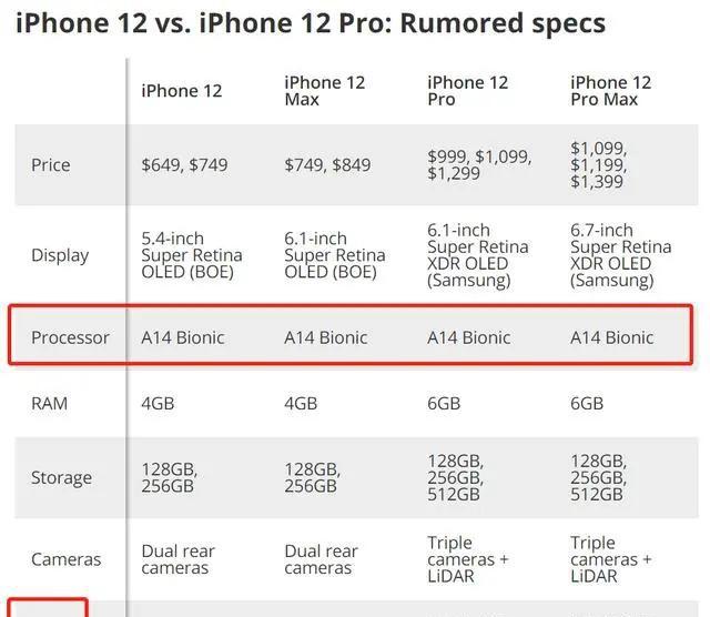 抢占华为份额!苹果追加台积电5nm芯片订单,并将推首款5G手机