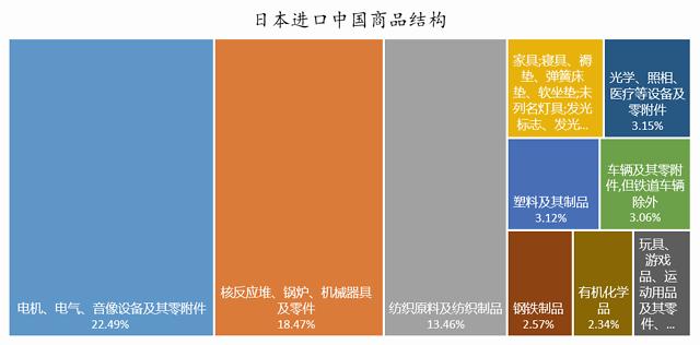新冠疫情对中国哪些出口行业影响最大?插图(8)