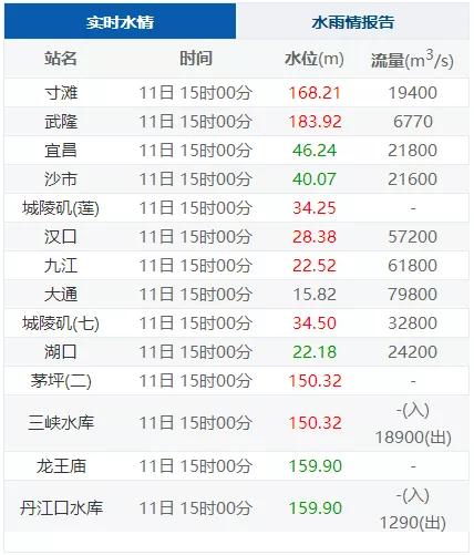 【搜索引擎自然排名】_武汉关水位为何涨得这么快?三峡工程起什么作用?专家解读