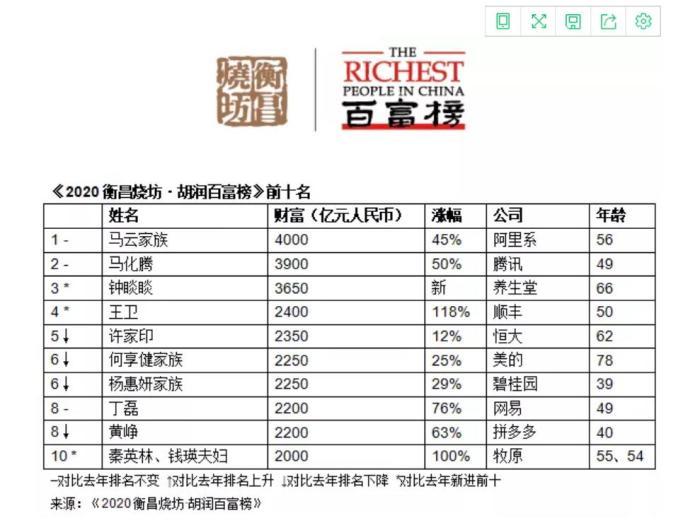 《2020胡润百富榜》榜单前十名。
