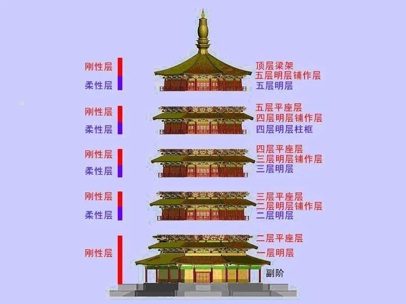 结构工程学上木塔分层示意图  (中国文化遗产研究院 2012年)