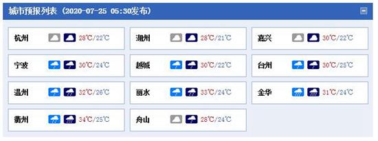 本周末浙江仍多阵雨或雷雨天气局地到达暴雨量级