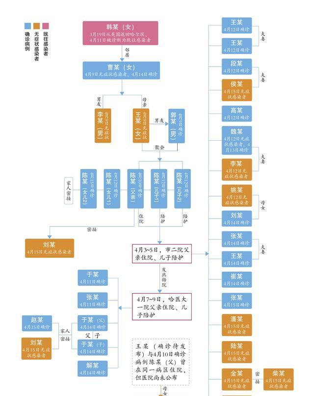 1传36哈尔滨疫情防控是如何失守的?感染者关系一览图