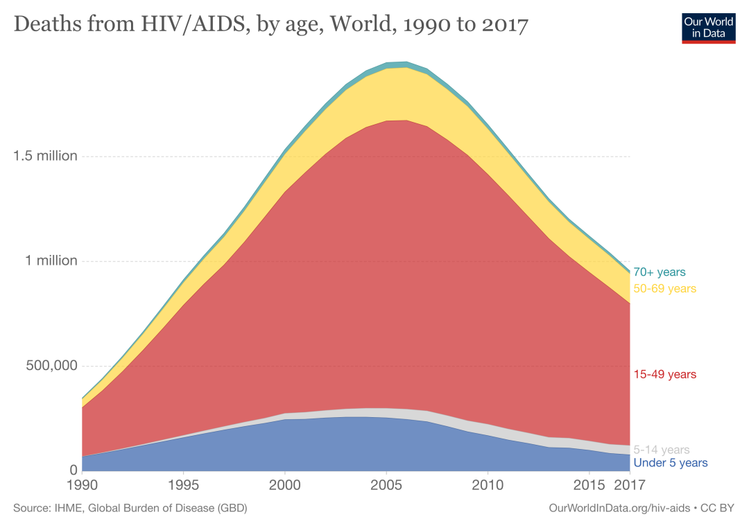 ■ 抗击艾滋病在2006年迎来拐点 / Our World in Data