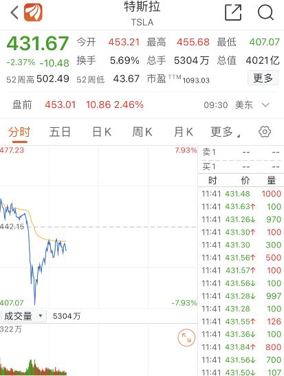 欧股收盘主要指数全线下挫,德国DAX指数跌4.45%,报12532.55点;英国富时100指数跌3.39%,报5803.20点;法国CAC40指数跌3.74%,报4792.04点;意大利富时指数跌3.65%,报18812.50点;欧洲斯托克50指数跌3.74%,报3160.95点。