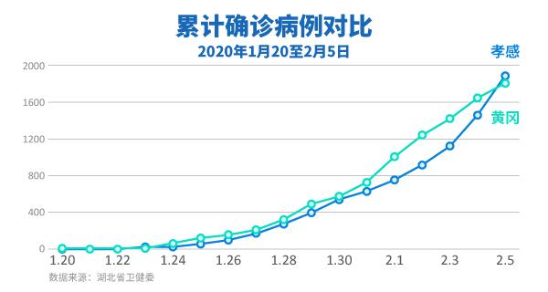 孝感市人口有多少_除了黄冈 孝感 荆州,武汉人口还主要流向了全国这些城市