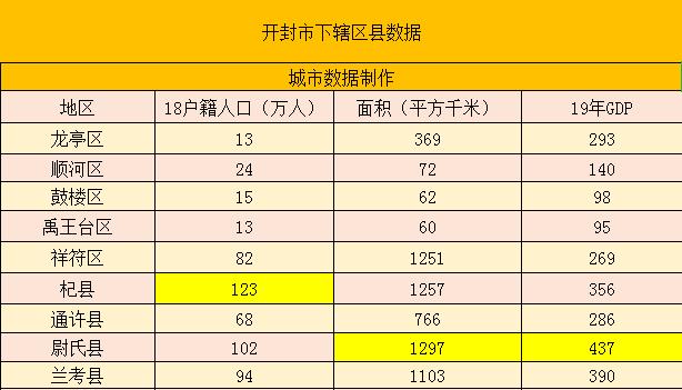 开封市区人口_汴梁头条|开封市第七次全国人口普查主要数据出炉啦!
