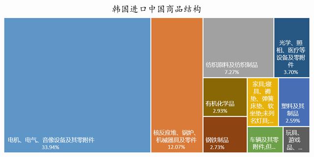 新冠疫情对中国哪些出口行业影响最大?插图(9)