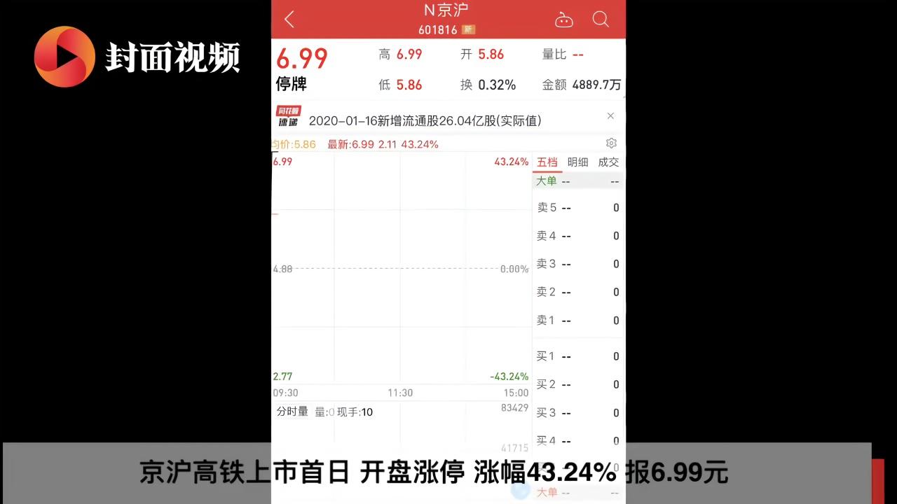 京沪高铁开盘涨停 盘中打开涨停板