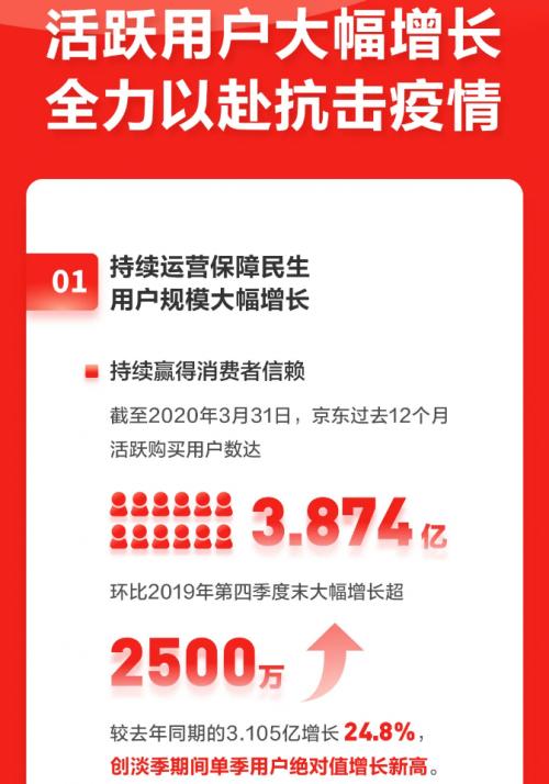 """京东健康为京东Q1财报贡献新亮点 商品+服务""""拉新""""效果显著"""