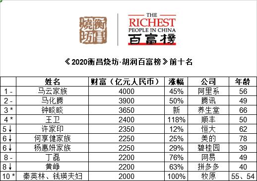 ▲ 对比去年排名不变 ↑对比去年排名上升 ↓对比去年排名下降 *对比去年新进前十来源:《2020衡昌烧坊·胡润百富榜》