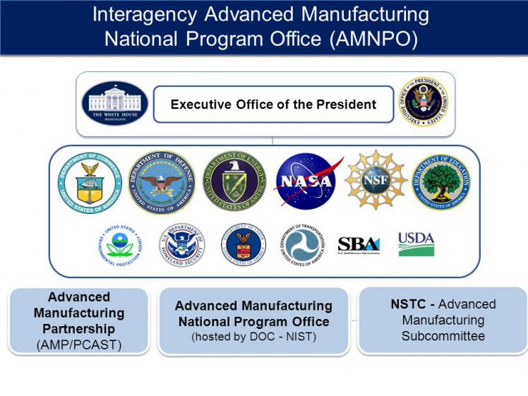 美国先进制造业计划办公室,图片来自slideplayer.com