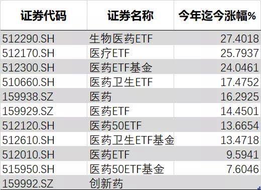 4 月 23 日生物医药ETF份额为7.55亿份