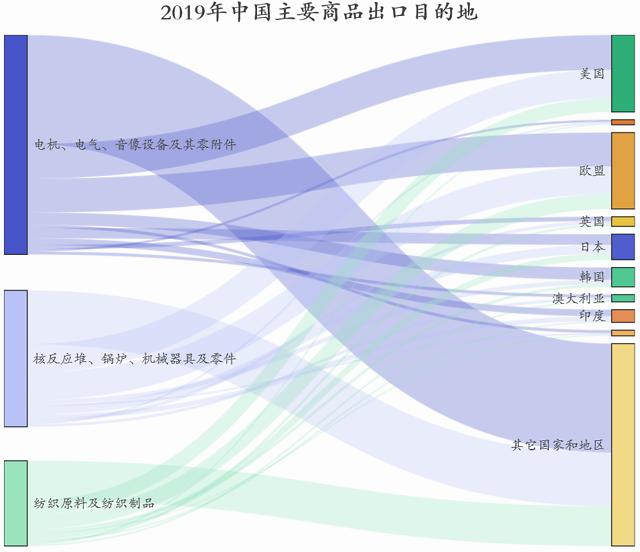 新冠疫情对中国哪些出口行业影响最大?插图(4)