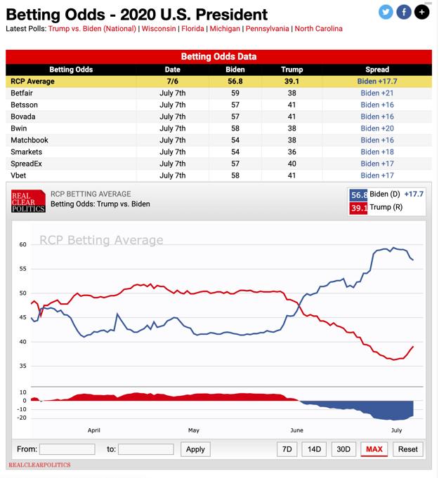 2020大选 特朗普VS拜登的胜选率  图片来源:RealClearPolitics