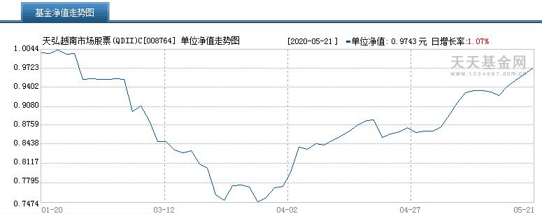 """又一国股市""""满血复活""""!1个月股指暴涨30%,这只主题基金火了"""