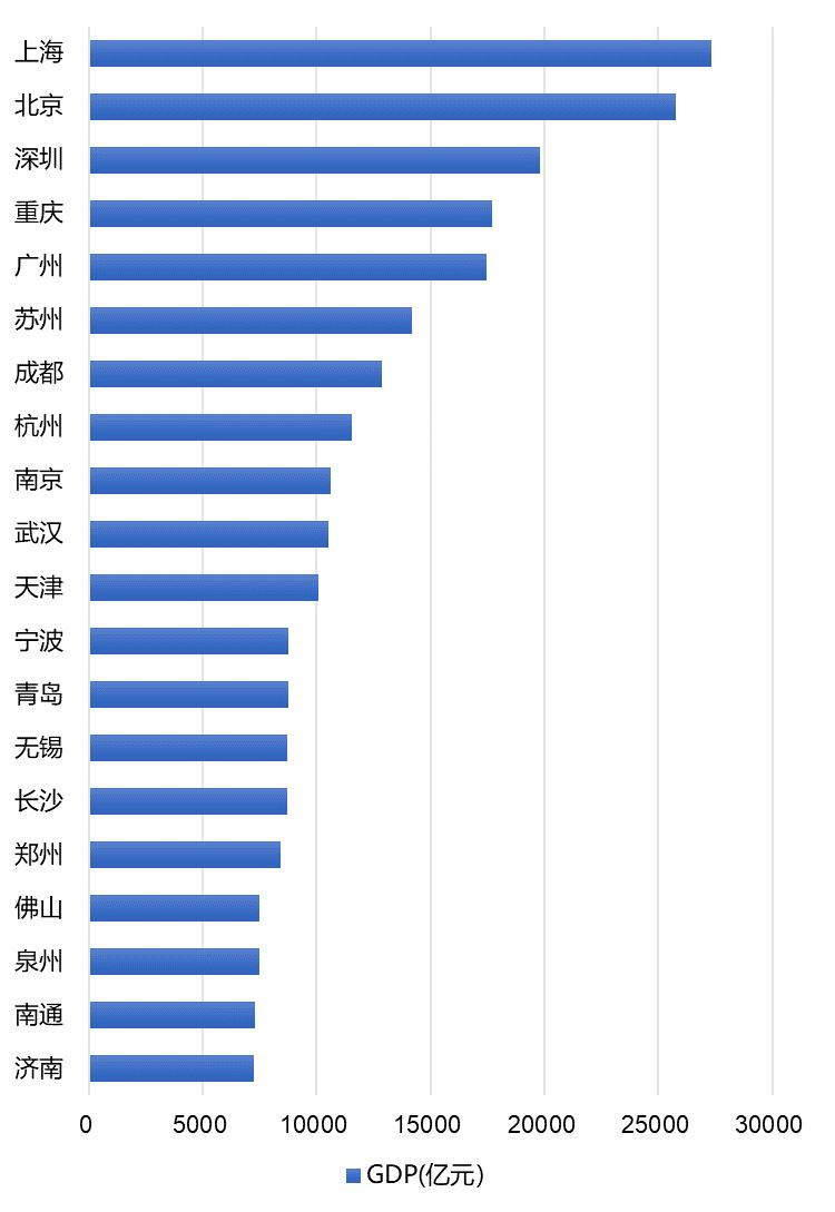 数据来源: 各城市统计信息