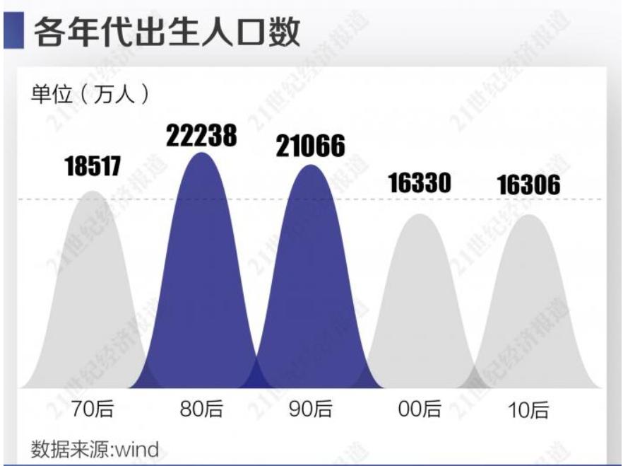 【加勒比官网中文版在线赚钱培训】_00后比90后少了4700万!接盘侠不够用了?