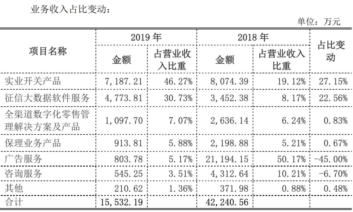 融钰集团征信大数据软件服务营收占比从8%激增至30%多依靠智容科技,前三大客户均来自江西宜春市插图(1)