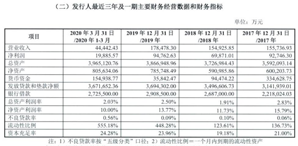 丰田汽车金融发15亿金融债,一季度净利润1.98亿、放款净