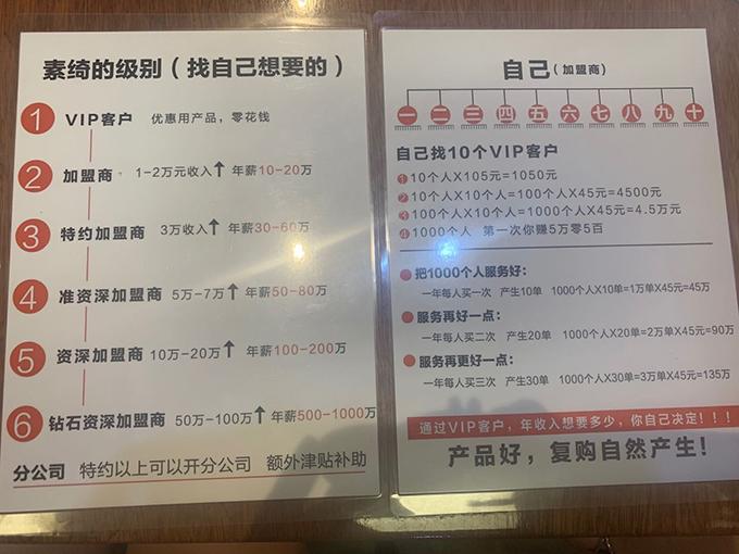 素绮福州公司营销模式中VIP客户和加盟商分为6个层级。