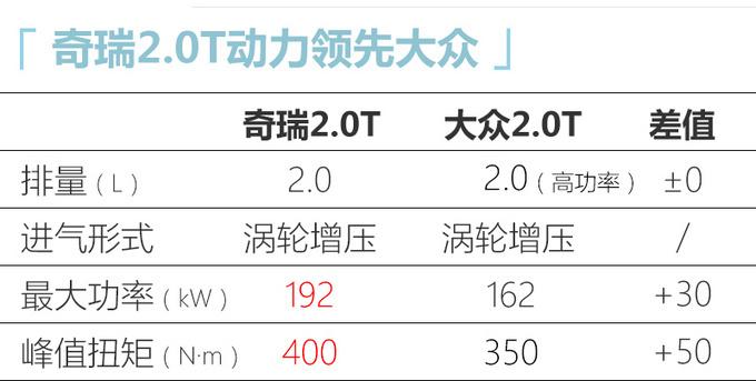 星途VX 2.0T车型本月陆续到店 预计售价19-22万元-图6
