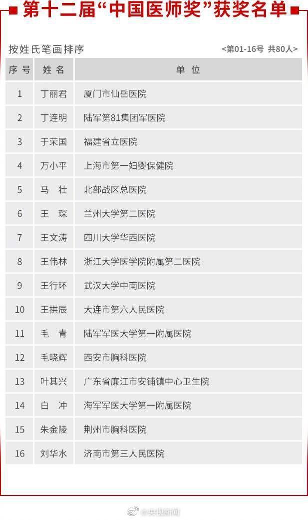 【炮兵社区app炮兵社区app是干什么的精】_张文宏、张定宇、陶勇入选第十二届中国医师奖