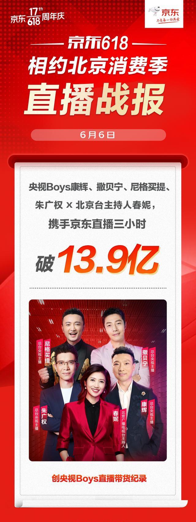 央视Boys合体携手京东直播3小时破13.9亿元,京东618精彩延续