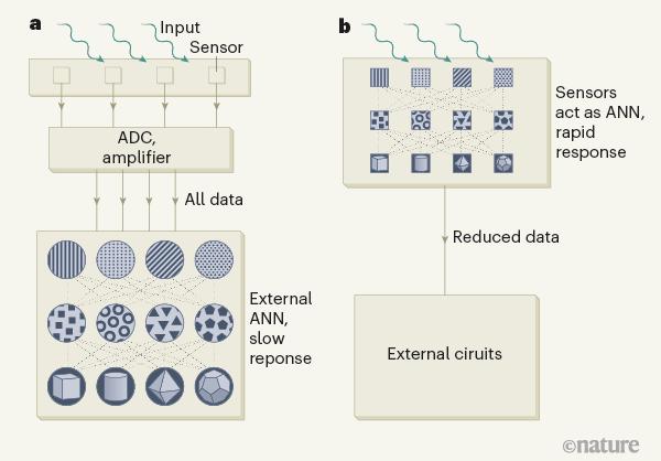 神经网络实现纳秒级图像分类,或将推进边缘计算