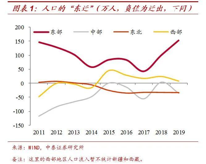 从人口流向看房价走势,一大半人只去了两个省