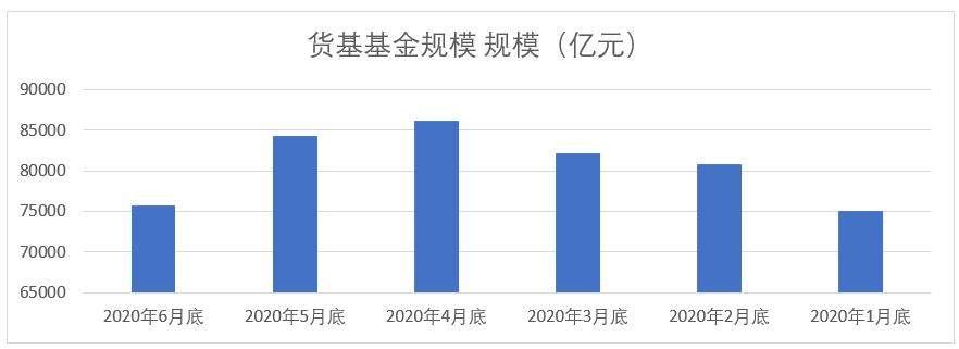 来源:中国证券投资基金业协会